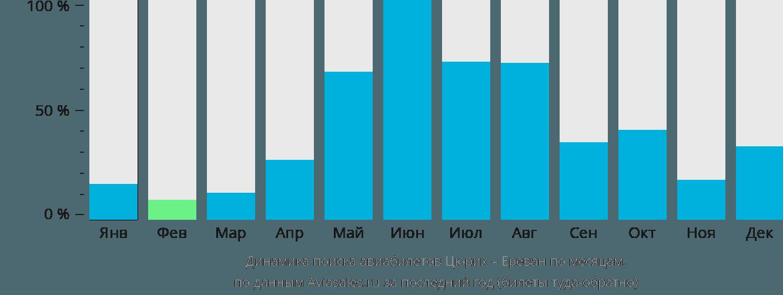 Динамика поиска авиабилетов из Цюриха в Ереван по месяцам