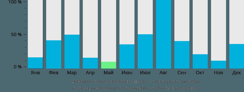Динамика поиска авиабилетов из Цюриха в Финляндию по месяцам