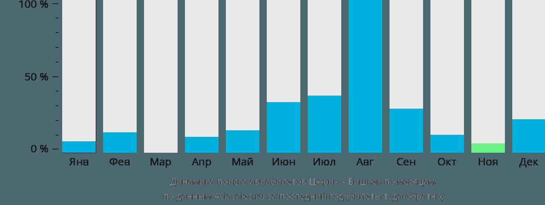 Динамика поиска авиабилетов из Цюриха в Бишкек по месяцам