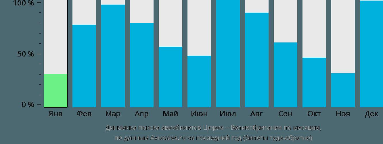 Динамика поиска авиабилетов из Цюриха в Великобританию по месяцам