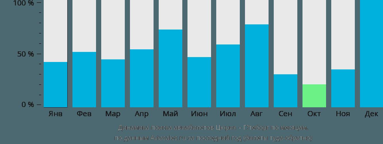 Динамика поиска авиабилетов из Цюриха в Гётеборг по месяцам