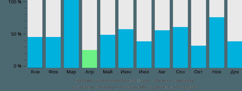 Динамика поиска авиабилетов из Цюриха в Женеву по месяцам