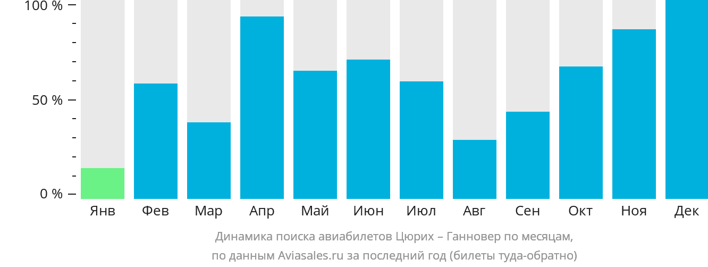 Динамика поиска авиабилетов из Цюриха в Ганновер по месяцам