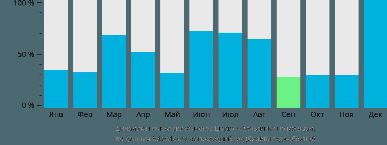 Динамика поиска авиабилетов из Цюриха в Хельсинки по месяцам