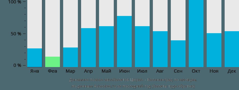 Динамика поиска авиабилетов из Цюриха в Калининград по месяцам