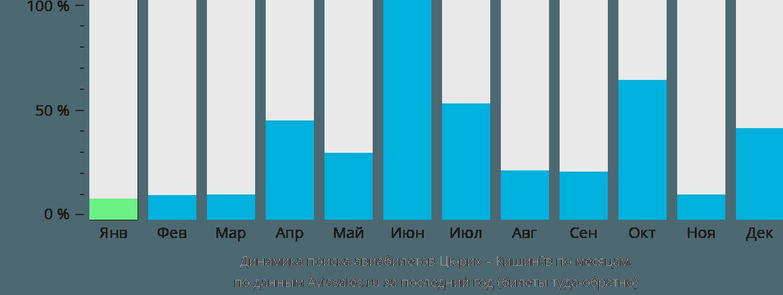 Динамика поиска авиабилетов из Цюриха в Кишинёв по месяцам