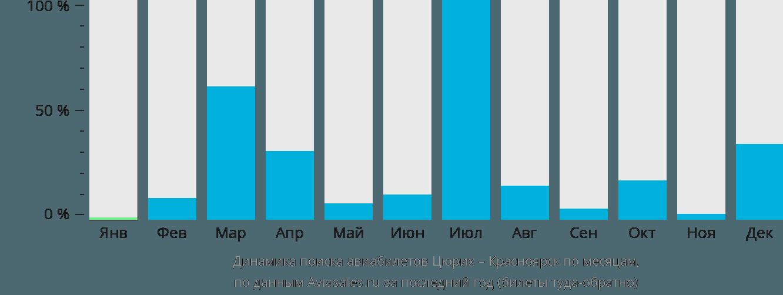 Динамика поиска авиабилетов из Цюриха в Красноярск по месяцам