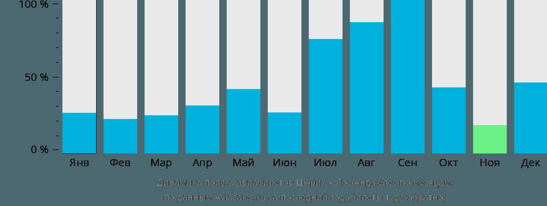 Динамика поиска авиабилетов из Цюриха в Лос-Анджелес по месяцам