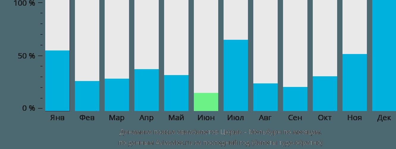 Динамика поиска авиабилетов из Цюриха в Мельбурн по месяцам