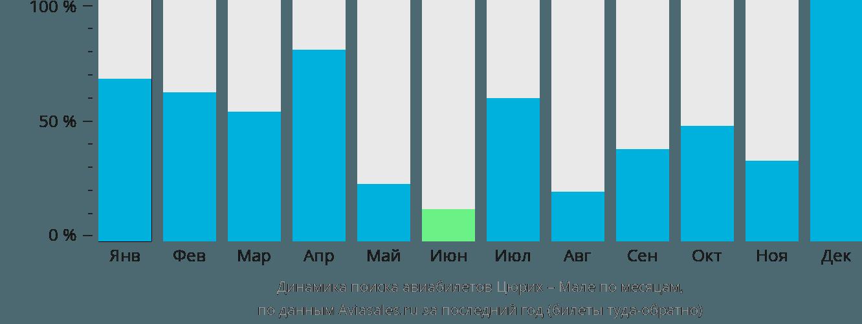Динамика поиска авиабилетов из Цюриха в Мале по месяцам