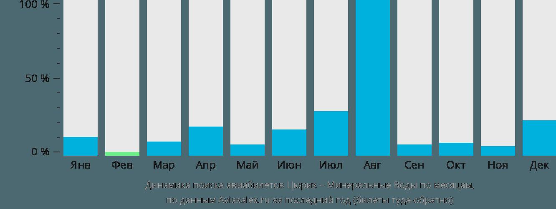 Динамика поиска авиабилетов из Цюриха в Минеральные воды по месяцам