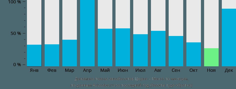 Динамика поиска авиабилетов из Цюриха в Минск по месяцам