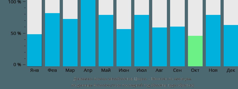 Динамика поиска авиабилетов из Цюриха в Мюнхен по месяцам