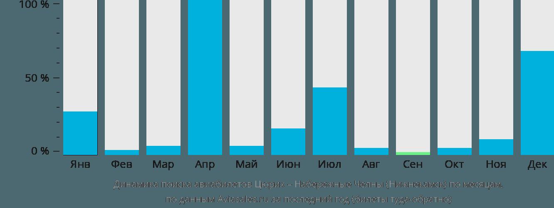 Динамика поиска авиабилетов из Цюриха в Нижнекамск по месяцам