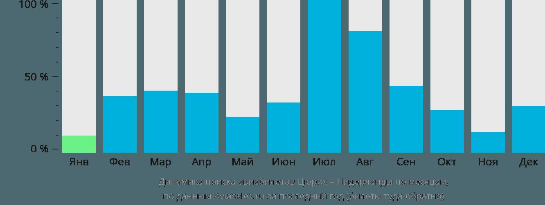Динамика поиска авиабилетов из Цюриха в Нидерланды по месяцам