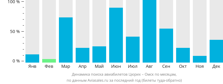 Динамика поиска авиабилетов из Цюриха в Омск по месяцам
