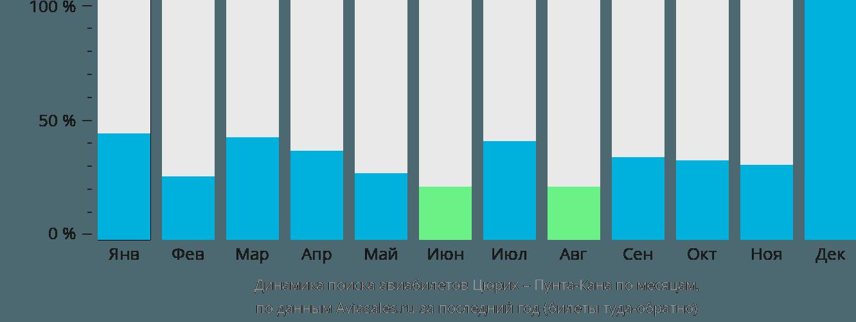 Динамика поиска авиабилетов из Цюриха в Пунта-Кану по месяцам