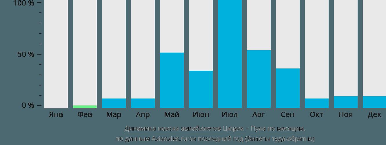 Динамика поиска авиабилетов из Цюриха в Пулу по месяцам