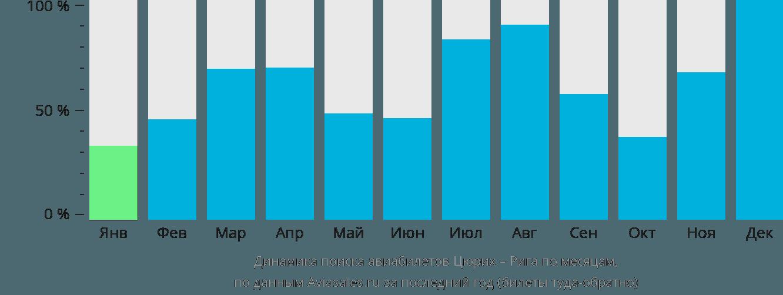 Динамика поиска авиабилетов из Цюриха в Ригу по месяцам