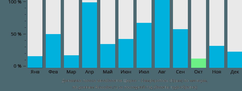 Динамика поиска авиабилетов из Цюриха в Симферополь по месяцам