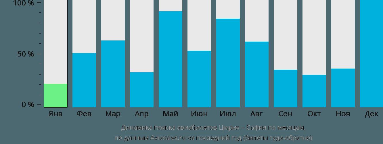 Динамика поиска авиабилетов из Цюриха в Софию по месяцам