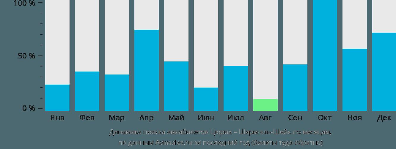 Динамика поиска авиабилетов из Цюриха в Шарм-эль-Шейх по месяцам