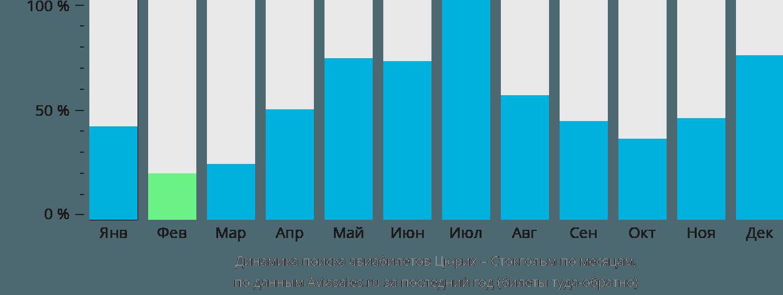 Динамика поиска авиабилетов из Цюриха в Стокгольм по месяцам