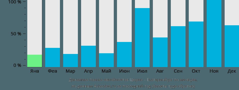 Динамика поиска авиабилетов из Цюриха в Екатеринбург по месяцам