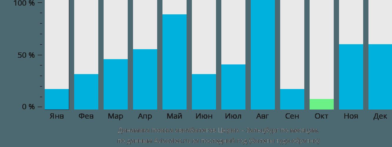 Динамика поиска авиабилетов из Цюриха в Зальцбург по месяцам