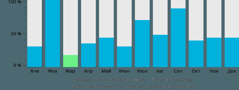Динамика поиска авиабилетов из Цюриха в Ташкент по месяцам