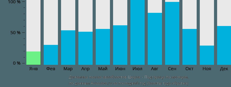Динамика поиска авиабилетов из Цюриха в Подгорицу по месяцам