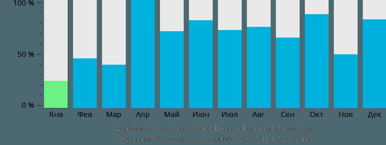 Динамика поиска авиабилетов из Цюриха в Тель-Авив по месяцам