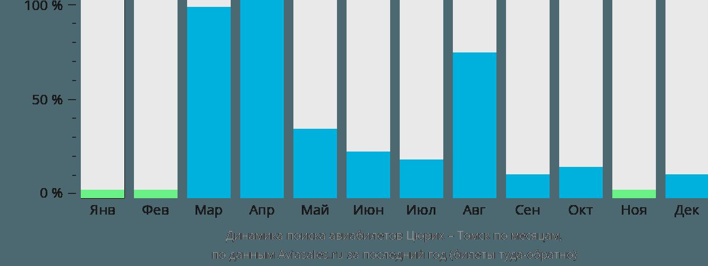 Динамика поиска авиабилетов из Цюриха в Томск по месяцам