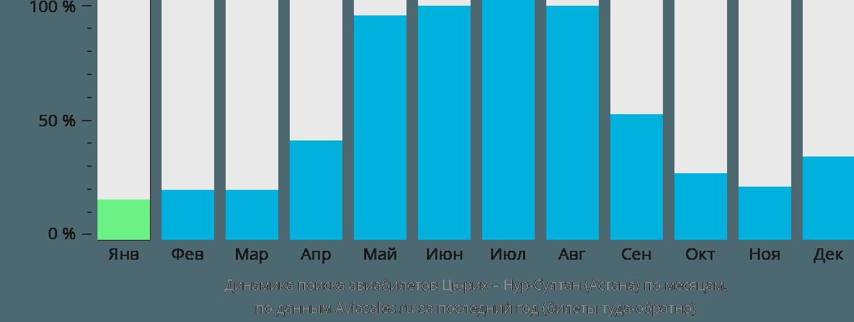 Динамика поиска авиабилетов из Цюриха в Астану по месяцам