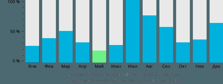 Динамика поиска авиабилетов из Цюриха в Украину по месяцам