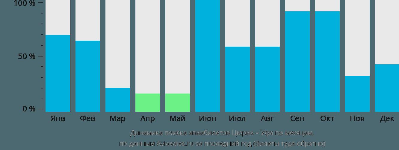 Динамика поиска авиабилетов из Цюриха в Уфу по месяцам