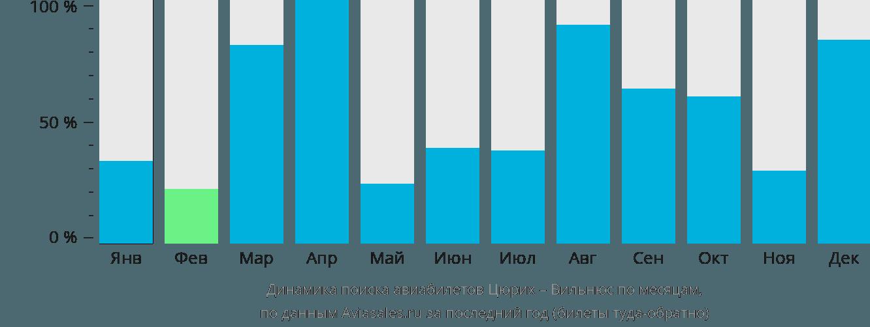Динамика поиска авиабилетов из Цюриха в Вильнюс по месяцам