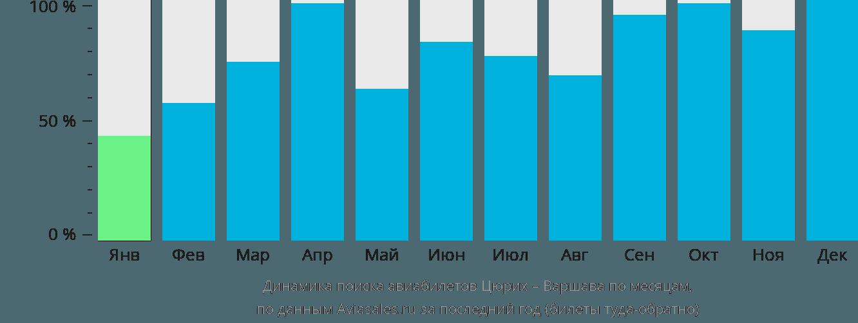 Динамика поиска авиабилетов из Цюриха в Варшаву по месяцам
