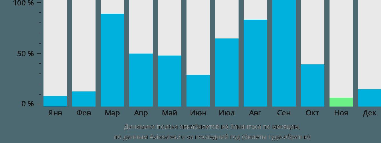 Динамика поиска авиабилетов из Закинтоса по месяцам