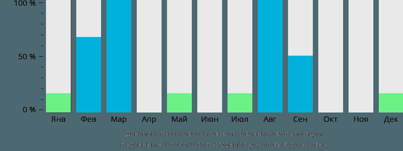 Динамика поиска авиабилетов из Саваннакхет по месяцам